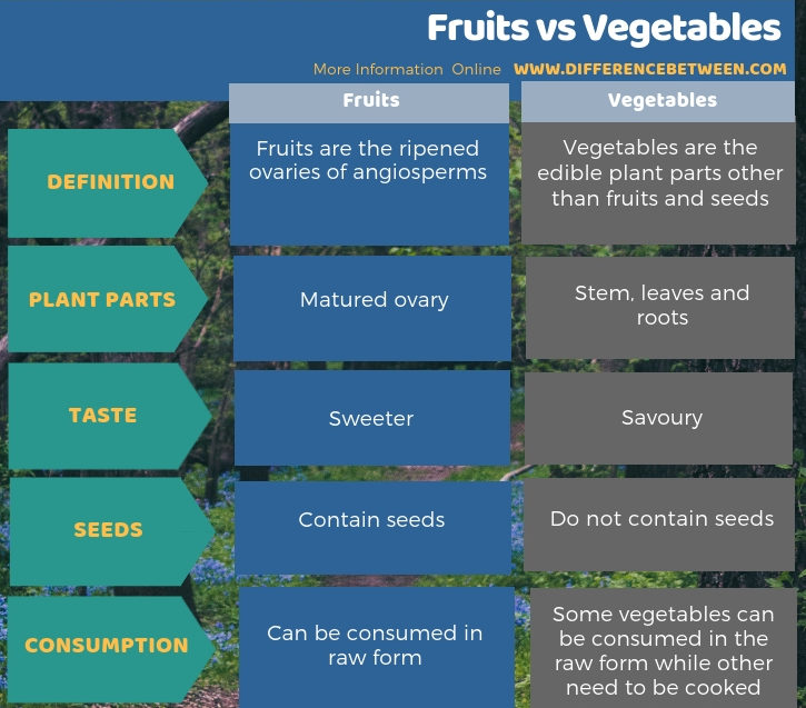 Difference Between Fruits and Vegetables - Tabular Form