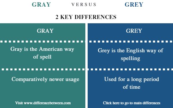 Difference Between Gray And Grey Comparison Summary