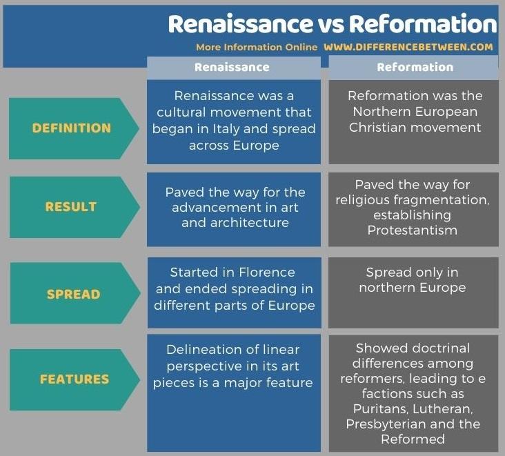 Difference Between Renaissance and Reformation- Tabular Form