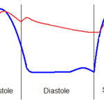 Difference Between Systolic and Diastolic Pressure