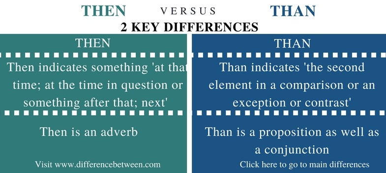 Difference Between Then and Than - Comparison Summary_Fig 1