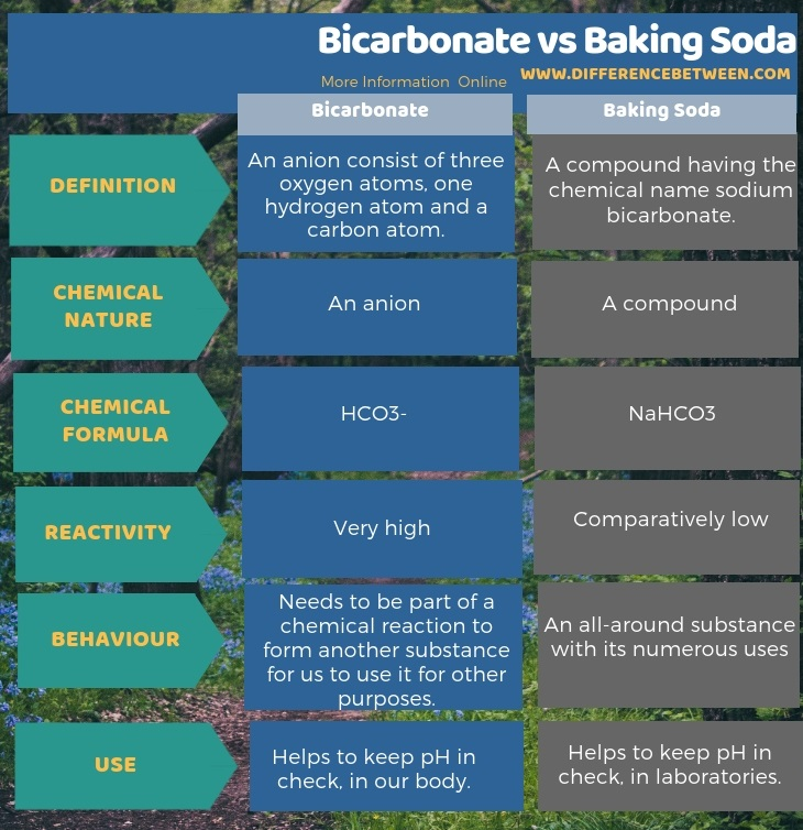 Difference Between Bicarbonate and Baking Soda in Tabular Form