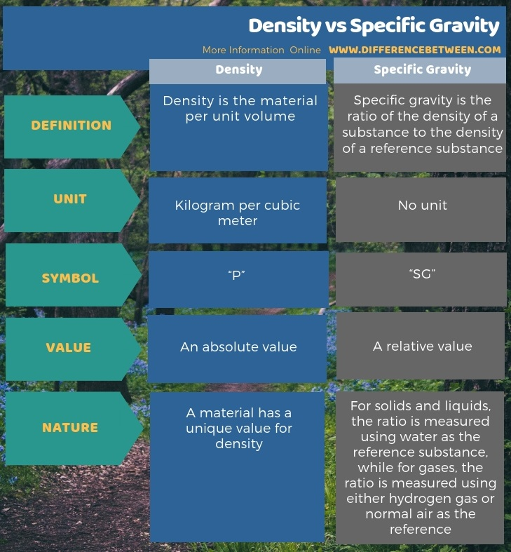 Difference Between Density and Specific Gravity - Tabular Form