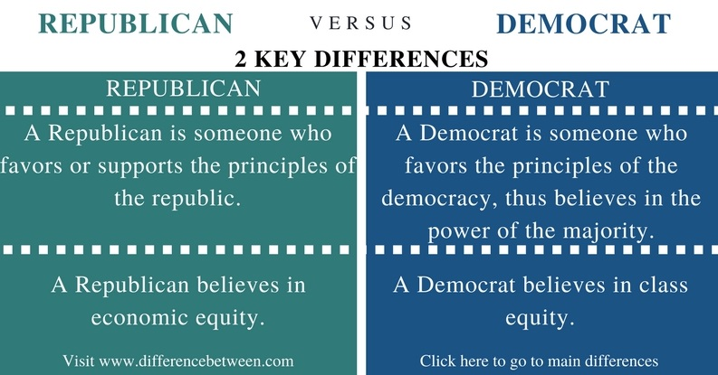 Difference Between Republican and Democrat - Comparison Summary_Fig 1