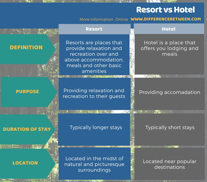 Difference Between Resort and Hotel in Tabular Format