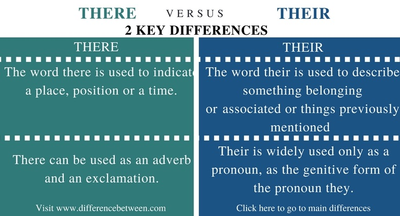 Difference Between There and Their in English Grammar - Comparison Summary_Fig 1