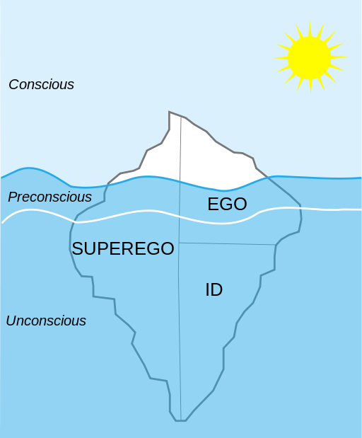 Difference Between Ego and Id