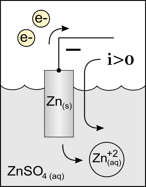 Key Difference - Anode vs Cathode