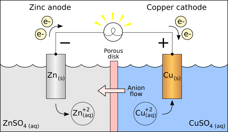 Difference Between Anode and Cathode