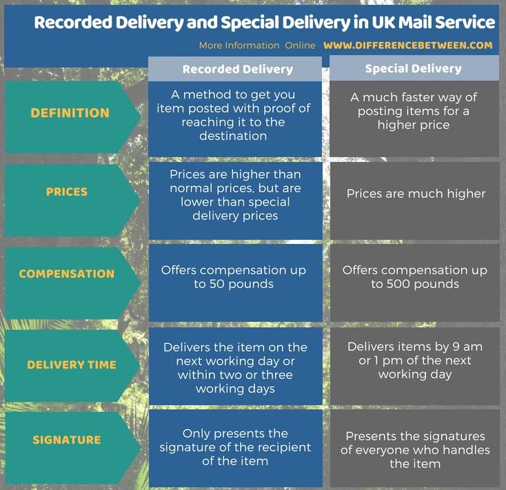 Difference Between Delivery and Special Delivery in UK Mail Service in Tabular Format