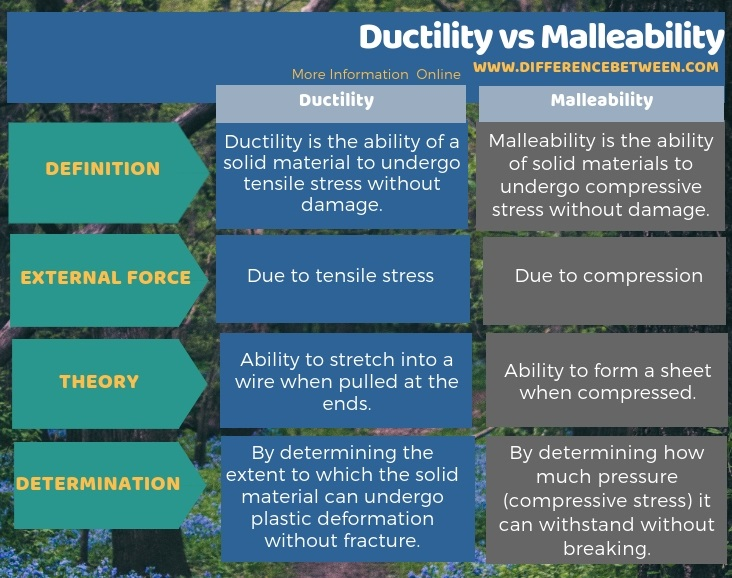 difference between ductility and malleability l ductility vs
