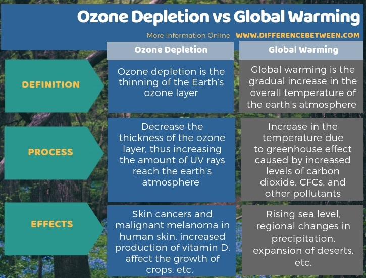 Difference Between Ozone Depletion and Global Warming in Tabular Form