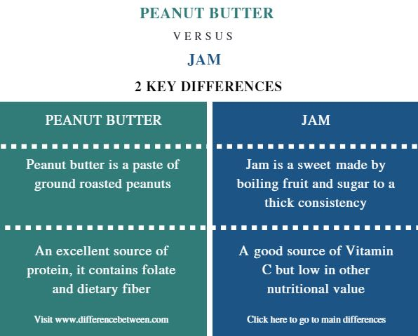 Difference Between Peanut Butter and Jam - Comparison Summary