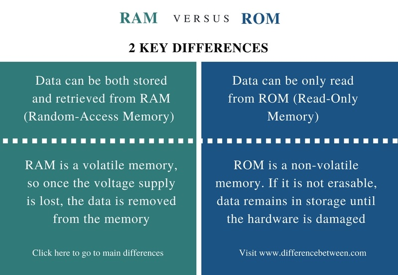 Difference Between RAM and ROM - Comparison Summary