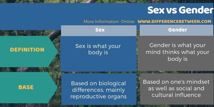Difference Between Sex and Gender- Tabular Form