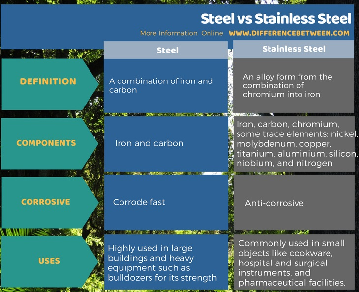 Difference Between Steel and Stainless Steel in Tabular Form
