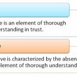 Difference Between Trust and Believe