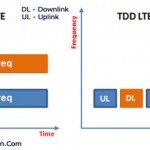 Difference Between  FDD LTE (FD-LTE) and TDD LTE (TD-LTE) Networks