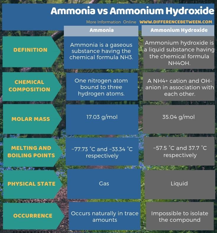 Difference Between Ammonia and Ammonium Hydroxide in Tabular Form