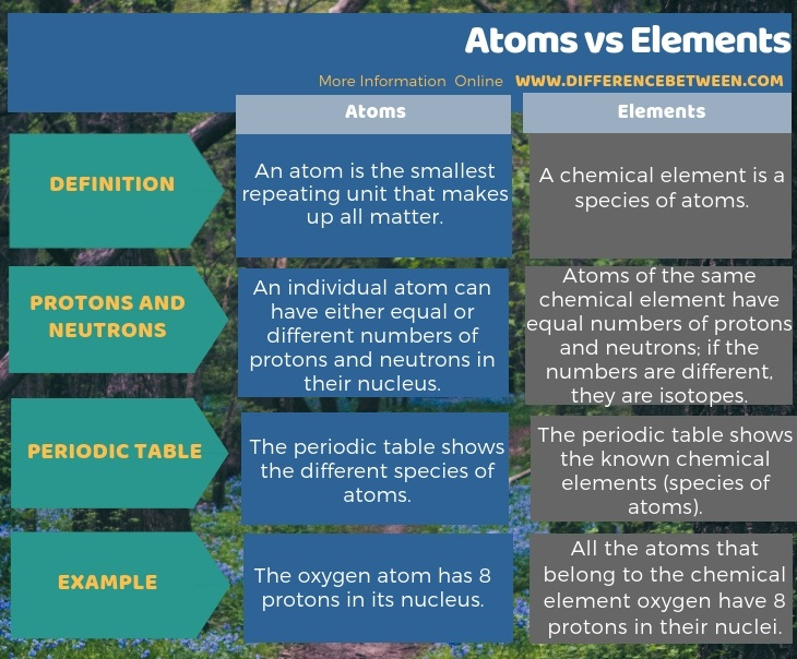 Difference Between Atoms and Elements in Tabular Form