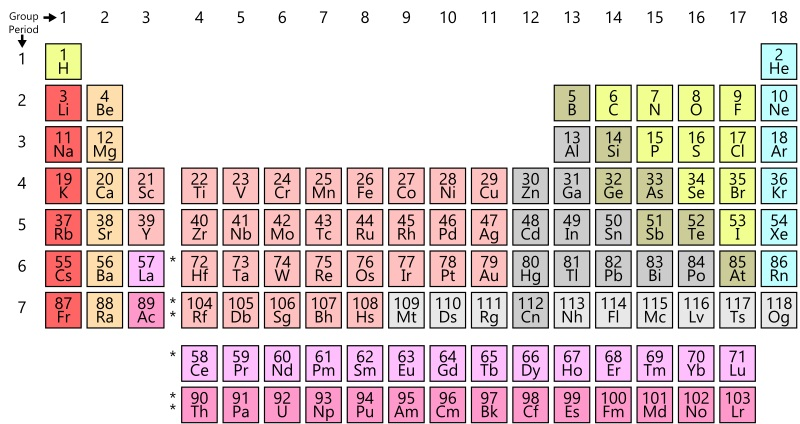 Key Difference Between Atoms and Elements