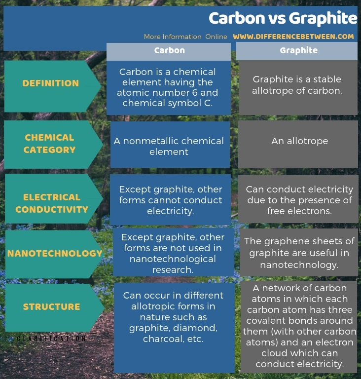 Difference Between Carbon and Graphite in Tabular Form