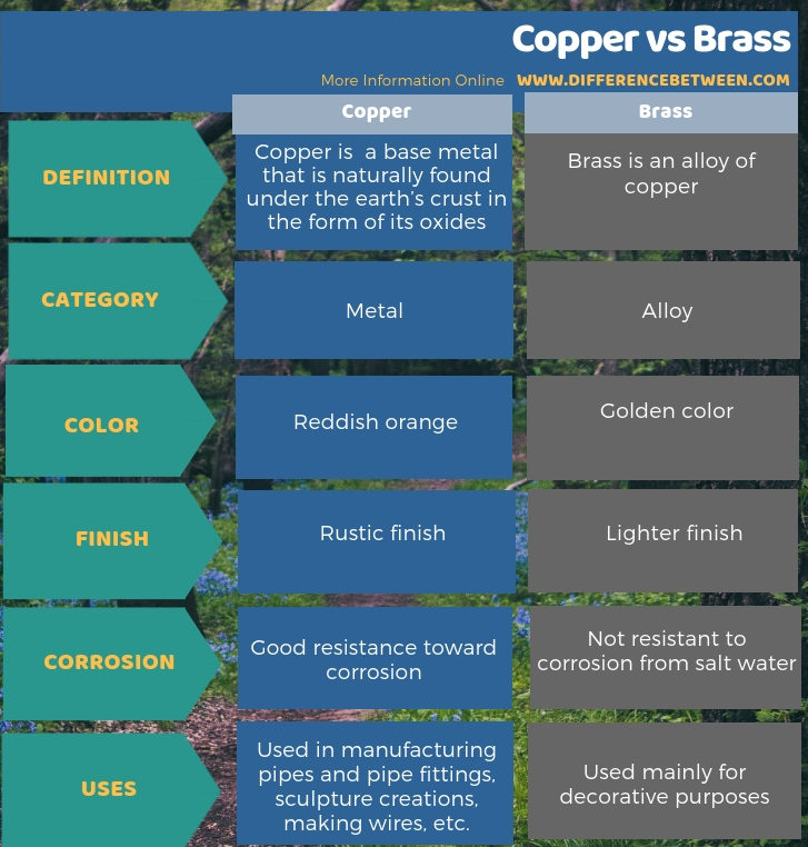 Difference Between Copper and Brass in Tabular Form