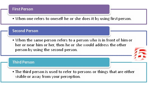 Difference Between First Person and Second Person and Third Person in English Grammar