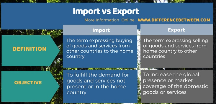Difference Between Import and Export - Tabular Format