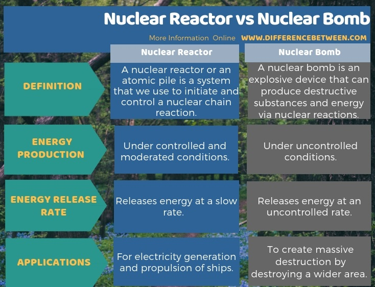 Difference Between Nuclear Reactor and Nuclear Bomb in Tabular Form