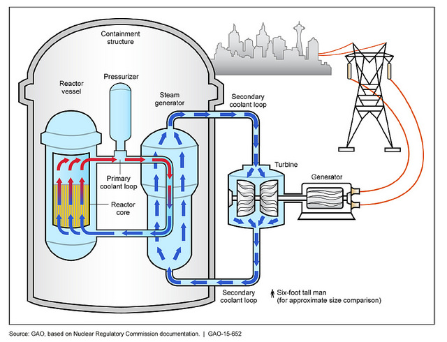Difference Between Nuclear Reactor and Nuclear Bomb