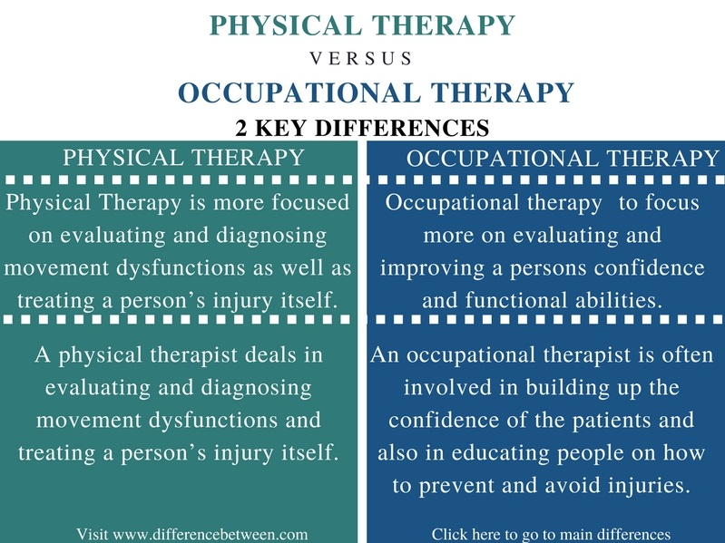Difference Between Physical Therapy and Occupational Therapy - Comparison Summary_Fig 1