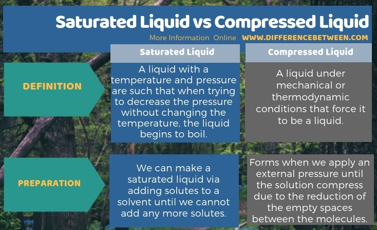 Difference Between Saturated Liquid and Compressed Liquid in Tabular Form