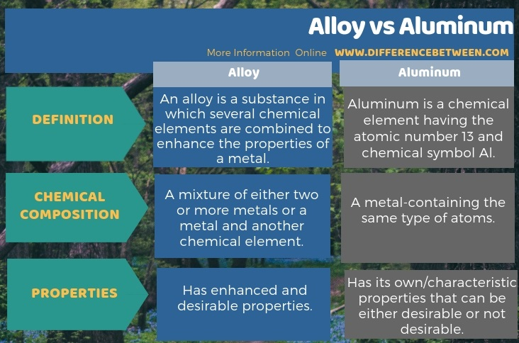 Difference Between Alloy and Aluminum in Tabular Form