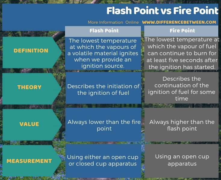 Difference Between Flash Point and Fire Point in Tabular Form