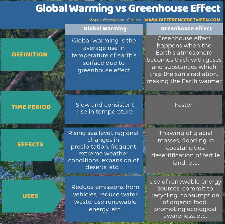 Difference Between Global Warming and Greenhouse Effect - Tabular Form