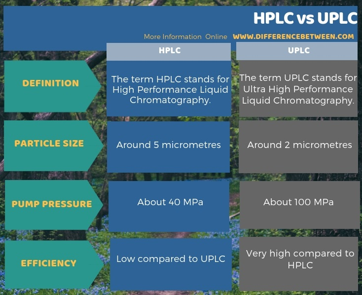 Difference Between HPLC and UPLC in Tabular Form