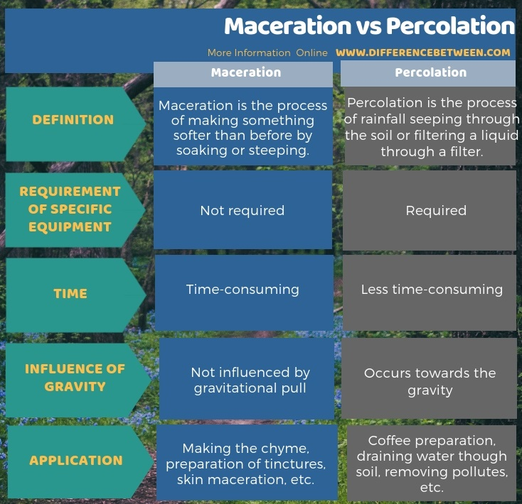 Difference Between Maceration and Percolation in Tabular Form