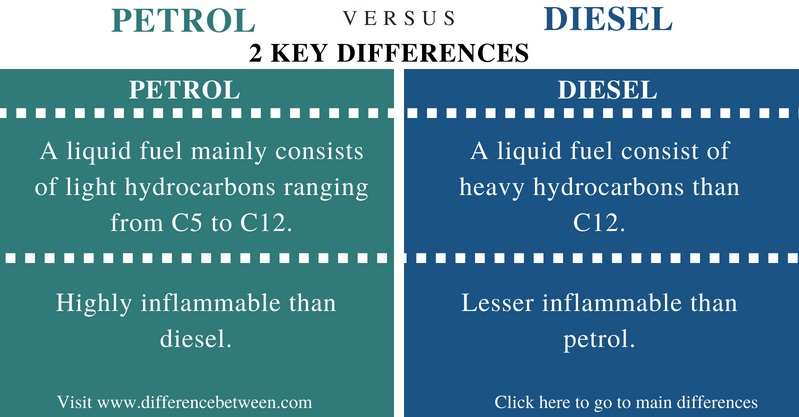 Difference Between Petrol and Diesel - Comparison Summary