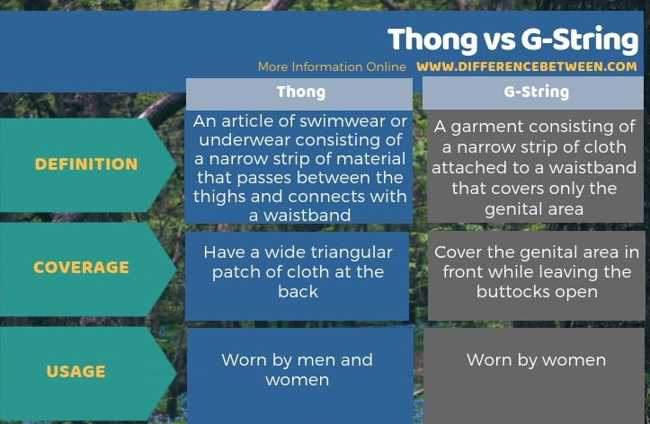 Difference Between Thong and G-String - Tabular Form