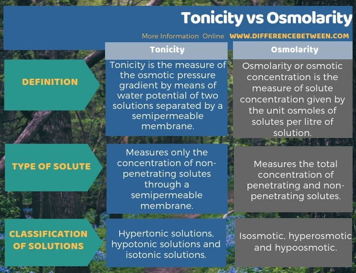 Difference Between Tonicity and Osmolarity in Tabular Form