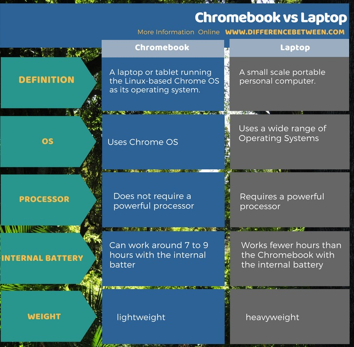 Difference Between Chromebook and Laptop in Tabular Form