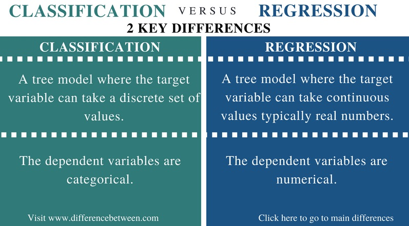 Difference Between Classification and Regression - Comparison Summary