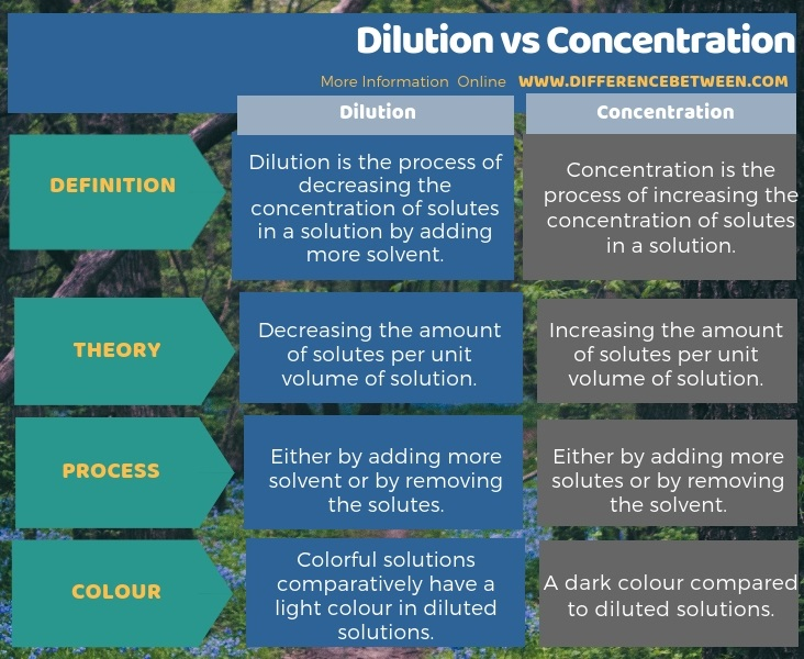 Difference Between Dilution and Concentration in Tabular Form
