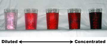 Key Difference Between Dilution and Concentration