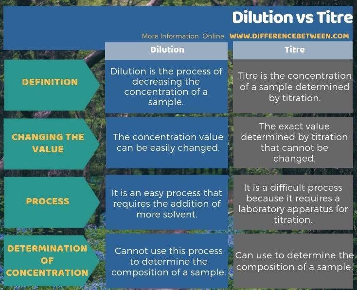 Difference Between Dilution and Titre in Tabular Form