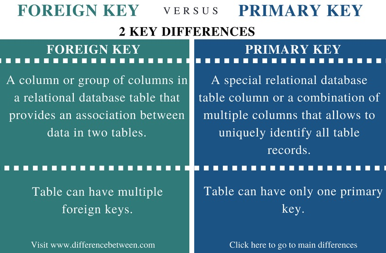 Difference Between Foreign key and Primary key - Comparison Summary
