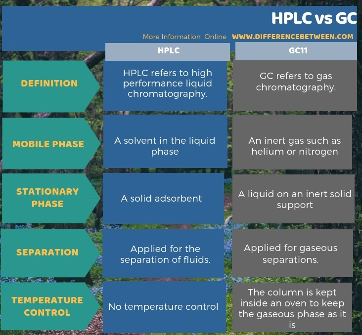 Difference Between HPLC and GC - DifferenceBetween com
