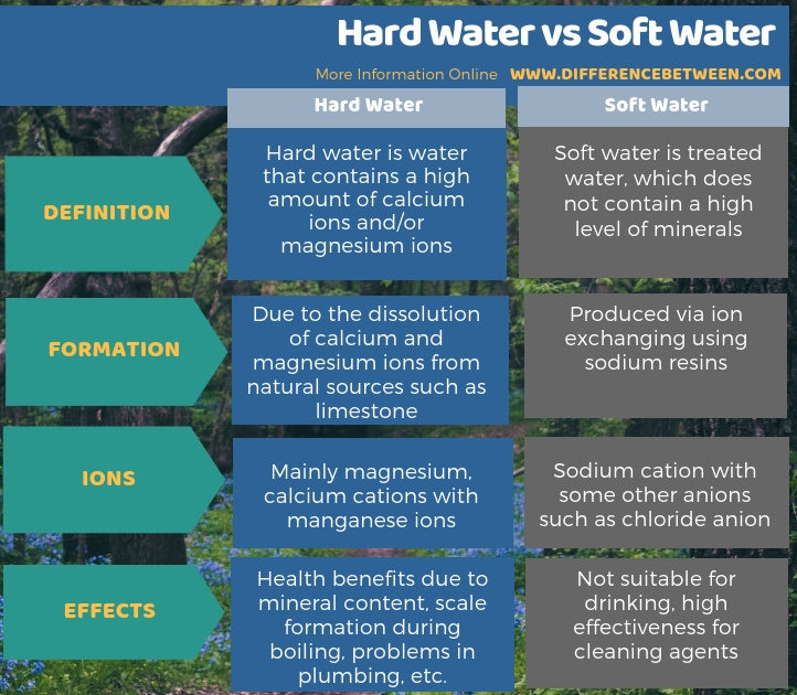 Difference Between Hard Water and Soft Water in Tabular Form