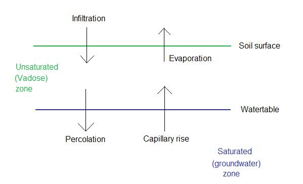 Key Difference Between Infiltration and Percolation